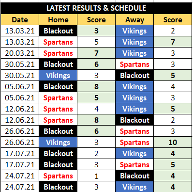 Floorball Brisbane Competition Results and Upcoming games
